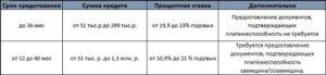 Кредит наличными в СКБ-Банк