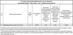 Кредит в Совкомбанке